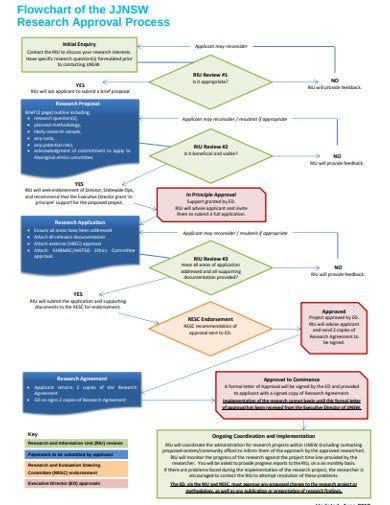 sample research flow chart