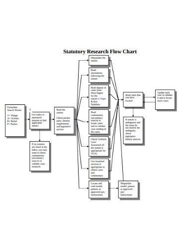 statutory research flow chart