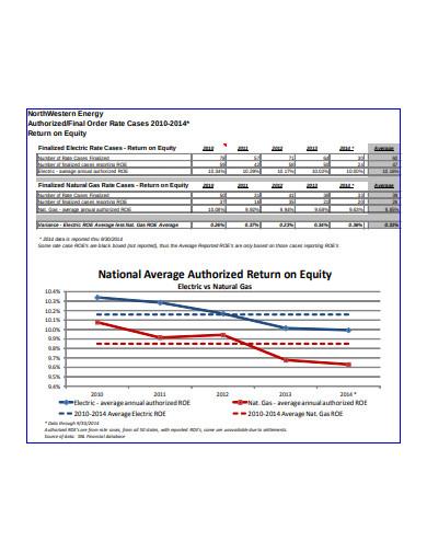 average authorized return on equity