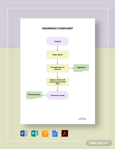 editable insurance flowchart
