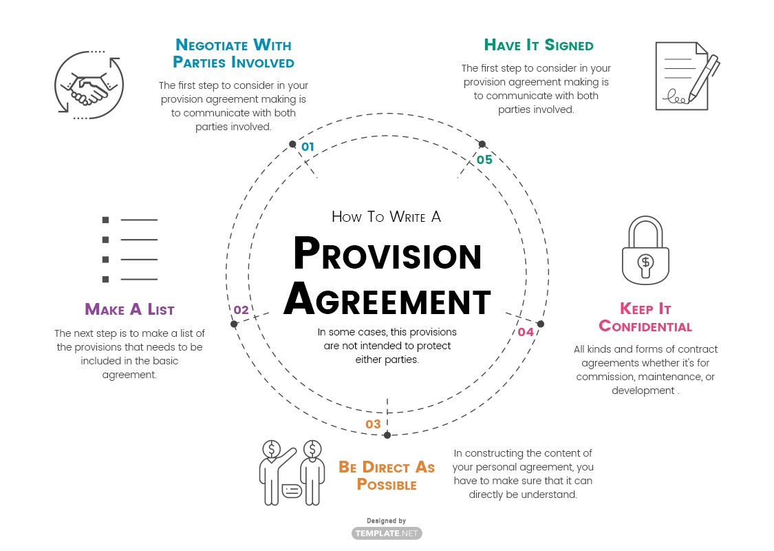 provision agreement template