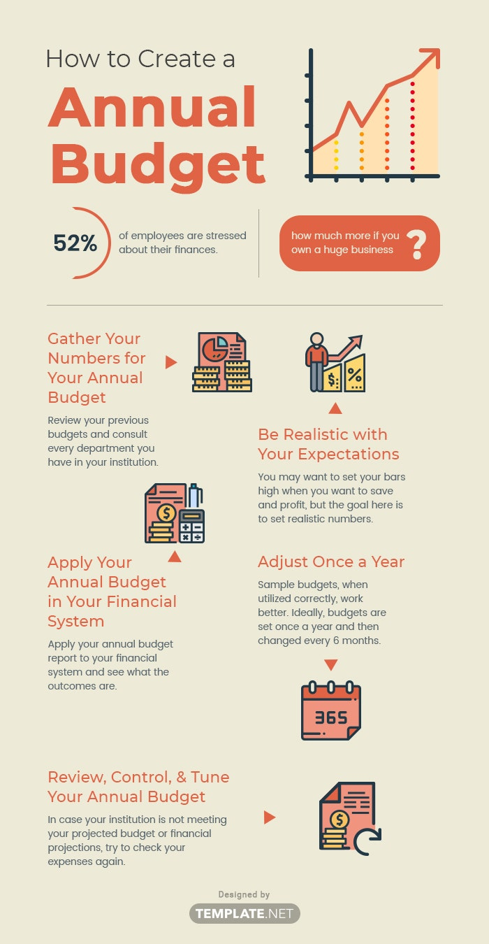 how to create a annual budget