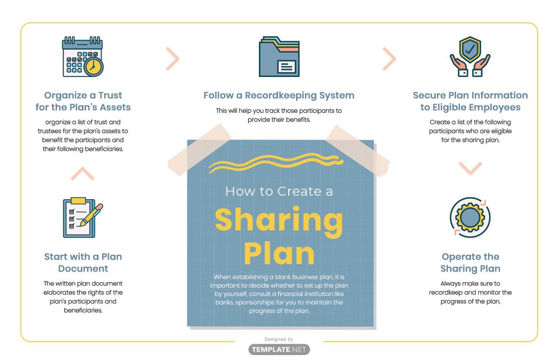 sharing plan template