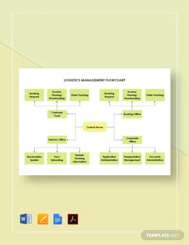 logistics management flowchart template