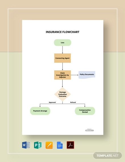 sample insurance flowchart