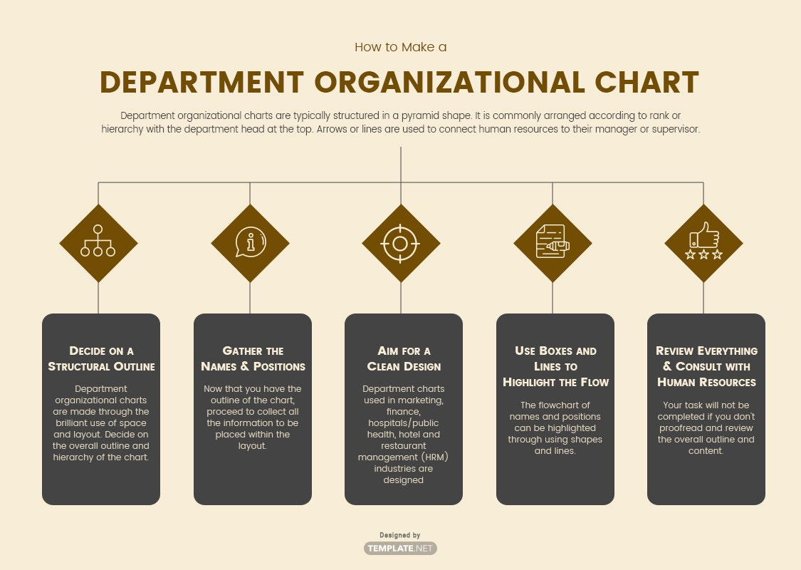 how to make a department organizational chart