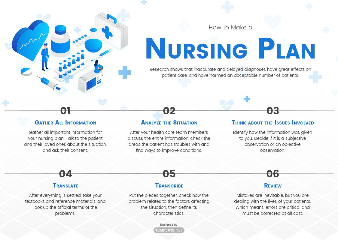 nursing plan template