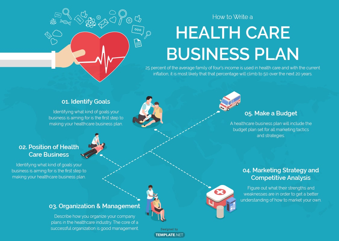 health care business plan template