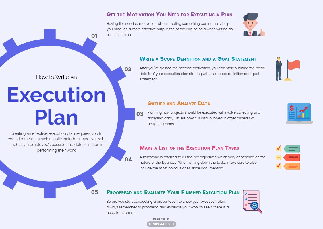 execution plan template