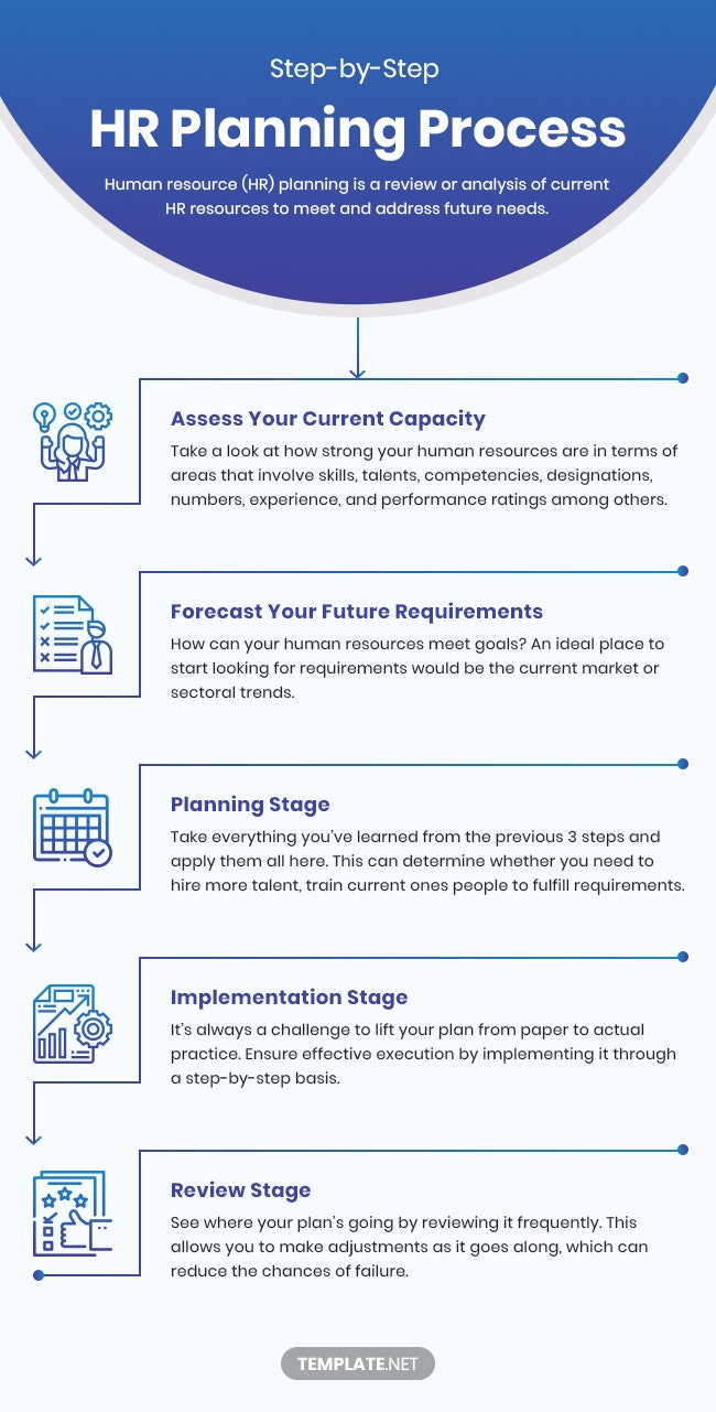 step by step hr planning process