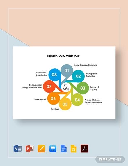 hr strategic mind map template