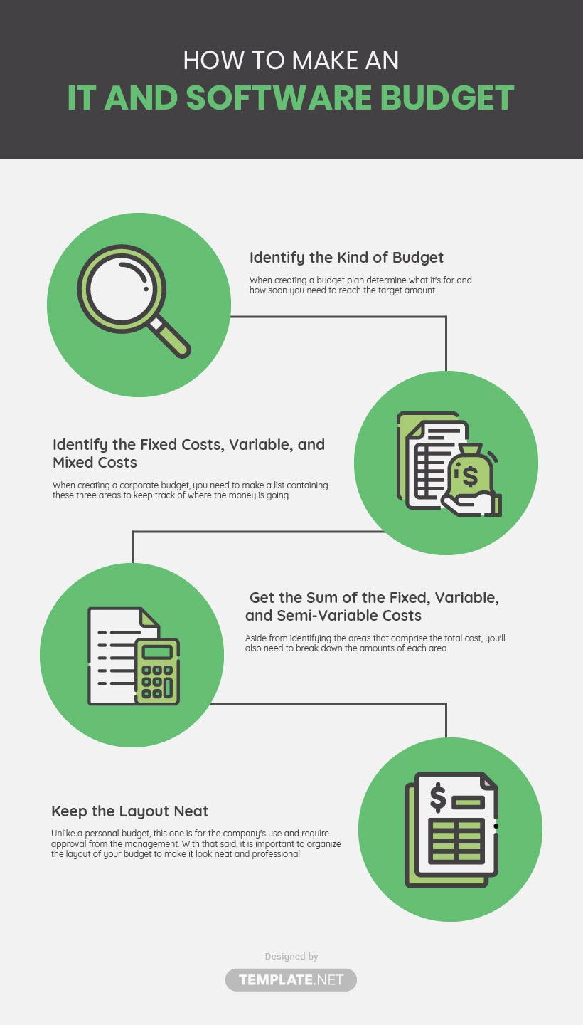 it and software budget template