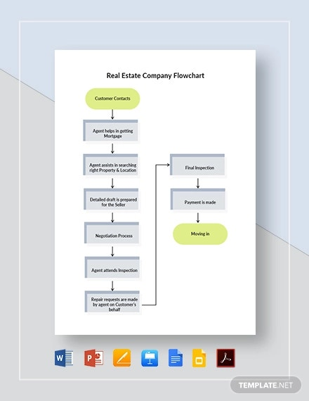 real estate company flowchart template